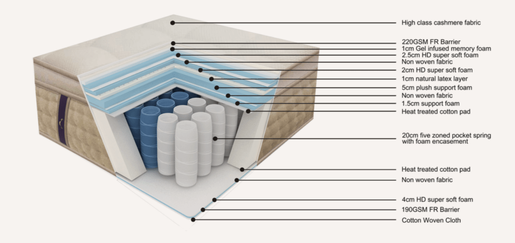 dreamcloud cutaway of the mattress to show the layers of foam and springs